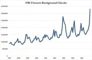 FBI background checks Dec 2015_0